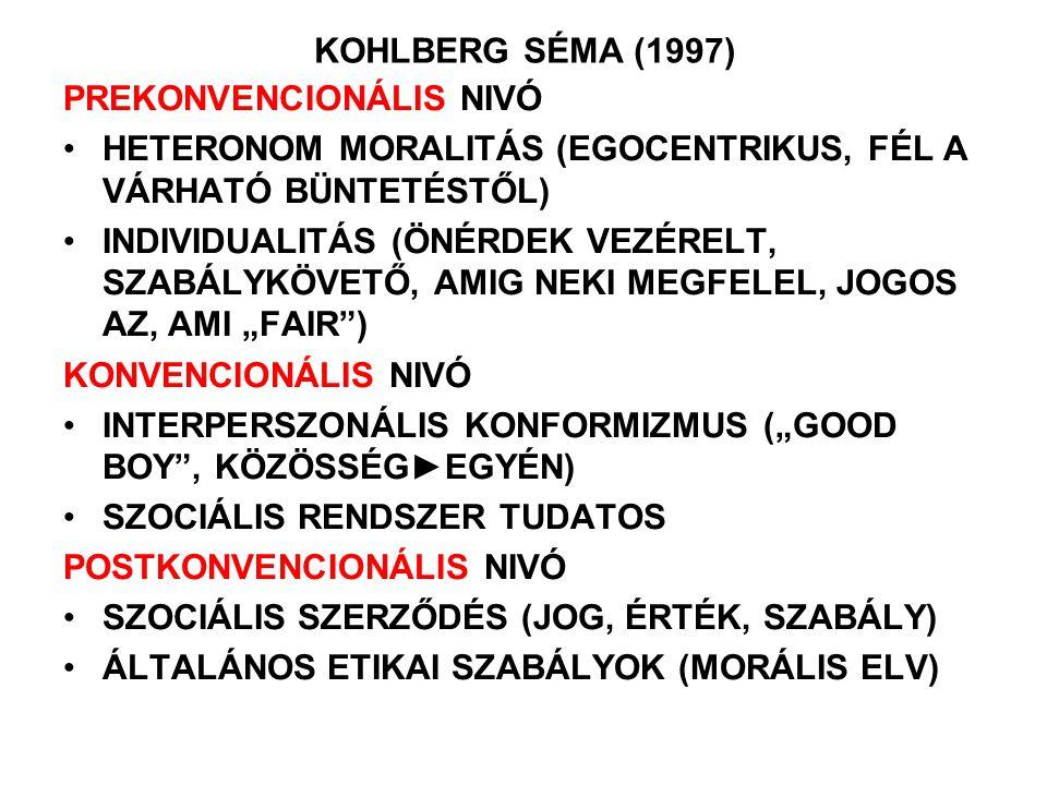 KOHLBERG SÉMA (1997) PREKONVENCIONÁLIS NIVÓ HETERONOM MORALITÁS (EGOCENTRIKUS, FÉL A VÁRHATÓ BÜNTETÉSTŐL) INDIVIDUALITÁS (ÖNÉRDEK VEZÉRELT, SZABÁLYKÖV