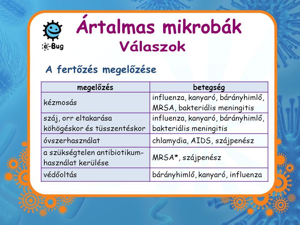 megelőzésbetegség kézmosás influenza, kanyaró, bárányhimlő, MRSA, bakteriális meningitis száj, orr eltakarása köhögéskor és tüsszentéskor influenza, kanyaró, bárányhimlő, bakteriális meningitis óvszerhasználatchlamydia, AIDS, szájpenész a szükségtelen antibiotikum- használat kerülése MRSA*, szájpenész védőoltásbárányhimlő, kanyaró, influenza A fertőzés megelőzése Ártalmas mikrobák