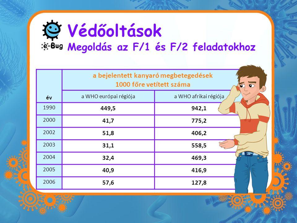 Védőoltások Megoldás az F/1 és F/2 feladatokhoz év a bejelentett kanyaró megbetegedések 1000 főre vetített száma a WHO európai régiójaa WHO afrikai régiója 1990 449,5942,1 2000 41,7775,2 2002 51,8406,2 2003 31,1558,5 2004 32,4469,3 2005 40,9416,9 2006 57,6127,8