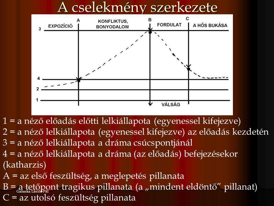 Galuska László Pál A cselekmény szerkezete 1 = a néző előadás előtti lelkiállapota (egyenessel kifejezve) 2 = a néző lelkiállapota (egyenessel kifejez