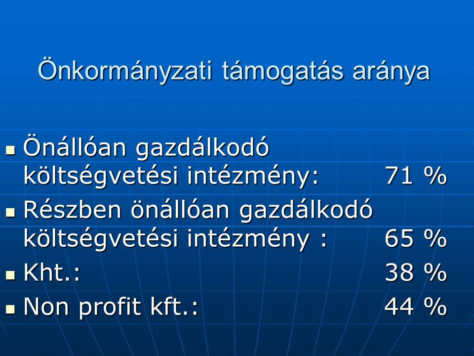Önkormányzati támogatás aránya Önállóan gazdálkodó költségvetési intézmény: 71 % Önállóan gazdálkodó költségvetési intézmény: 71 % Részben önállóan gazdálkodó költségvetési intézmény :65 % Részben önállóan gazdálkodó költségvetési intézmény :65 % Kht.:38 % Kht.:38 % Non profit kft.:44 % Non profit kft.:44 %