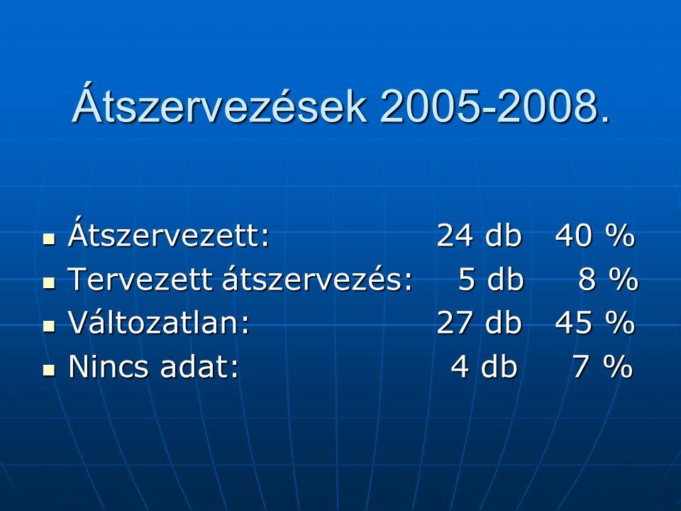 Átszervezések 2005-2008.