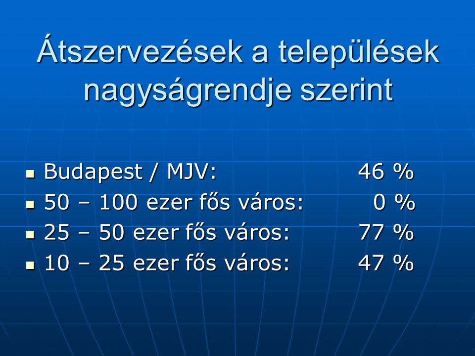Átszervezések a települések nagyságrendje szerint Budapest / MJV:46 % Budapest / MJV:46 % 50 – 100 ezer fős város: 0 % 50 – 100 ezer fős város: 0 % 25 – 50 ezer fős város: 77 % 25 – 50 ezer fős város: 77 % 10 – 25 ezer fős város: 47 % 10 – 25 ezer fős város: 47 %