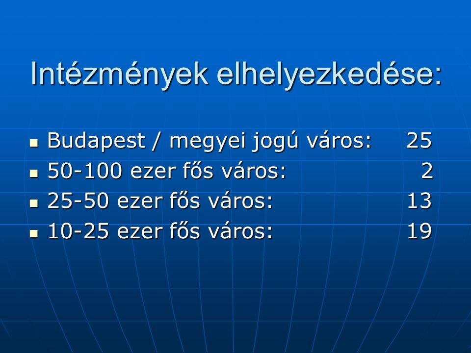 Intézmények elhelyezkedése: Budapest / megyei jogú város: 25 Budapest / megyei jogú város: 25 50-100 ezer fős város: 2 50-100 ezer fős város: 2 25-50 ezer fős város:13 25-50 ezer fős város:13 10-25 ezer fős város: 19 10-25 ezer fős város: 19