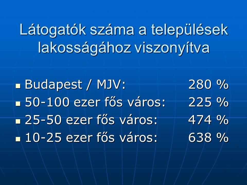 Látogatók száma a települések lakosságához viszonyítva Budapest / MJV: 280 % Budapest / MJV: 280 % 50-100 ezer fős város: 225 % 50-100 ezer fős város: 225 % 25-50 ezer fős város: 474 % 25-50 ezer fős város: 474 % 10-25 ezer fős város:638 % 10-25 ezer fős város:638 %