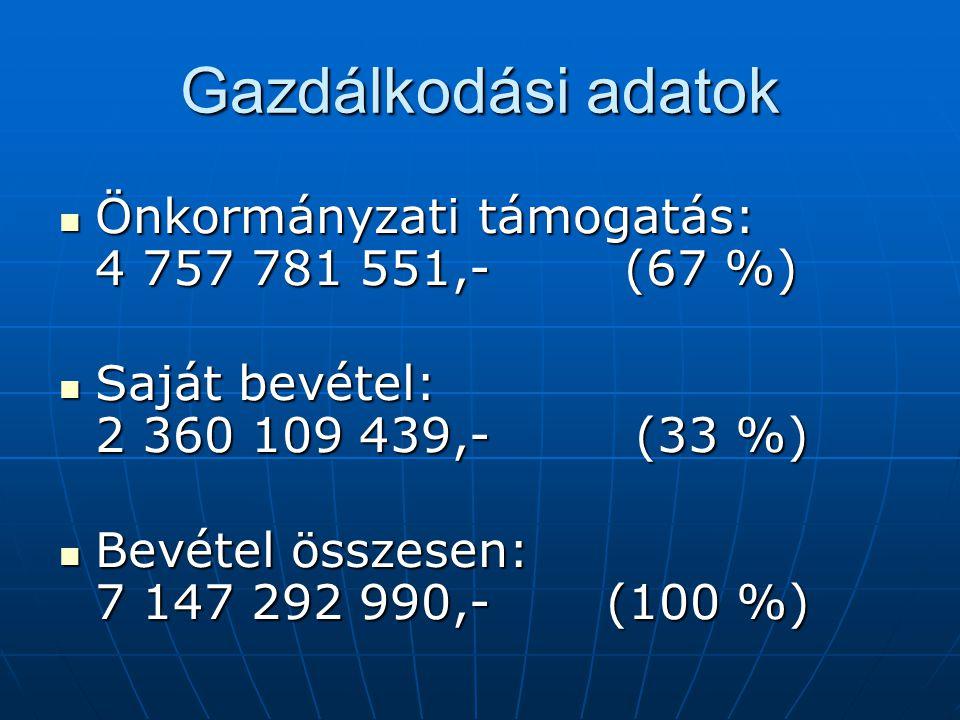 Gazdálkodási adatok Önkormányzati támogatás: 4 757 781 551,- (67 %) Önkormányzati támogatás: 4 757 781 551,- (67 %) Saját bevétel: 2 360 109 439,- (33 %) Saját bevétel: 2 360 109 439,- (33 %) Bevétel összesen: 7 147 292 990,- (100 %) Bevétel összesen: 7 147 292 990,- (100 %)