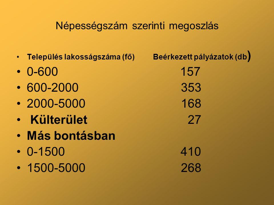 Népességszám szerinti megoszlás Település lakosságszáma (fő) Beérkezett pályázatok (db ) 0-600 157 600-2000353 2000-5000168 Külterület 27 Más bontásba