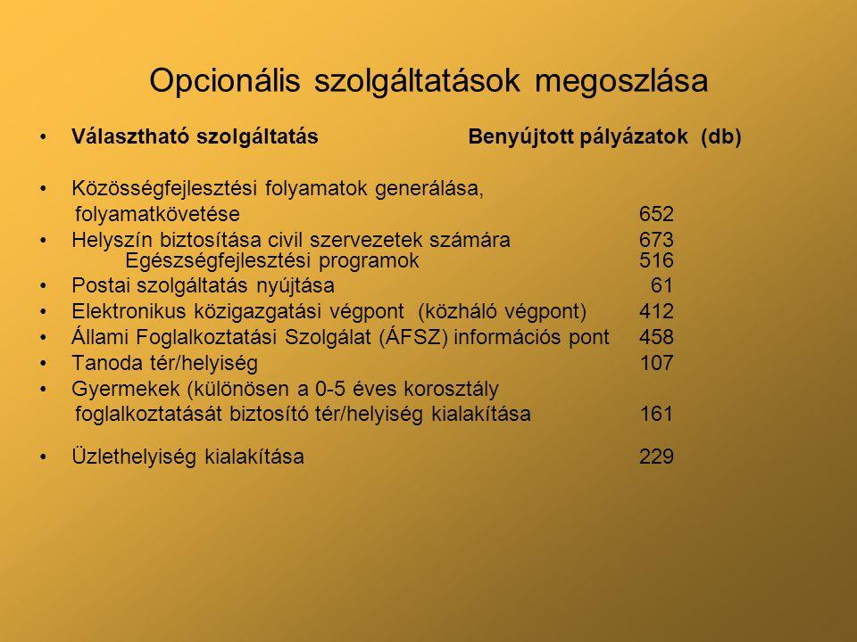Opcionális szolgáltatások megoszlása Választható szolgáltatás Benyújtott pályázatok (db) Közösségfejlesztési folyamatok generálása, folyamatkövetése652 Helyszín biztosítása civil szervezetek számára673 Egészségfejlesztési programok516 Postai szolgáltatás nyújtása 61 Elektronikus közigazgatási végpont (közháló végpont)412 Állami Foglalkoztatási Szolgálat (ÁFSZ) információs pont 458 Tanoda tér/helyiség107 Gyermekek (különösen a 0-5 éves korosztály foglalkoztatását biztosító tér/helyiség kialakítása161 Üzlethelyiség kialakítása229