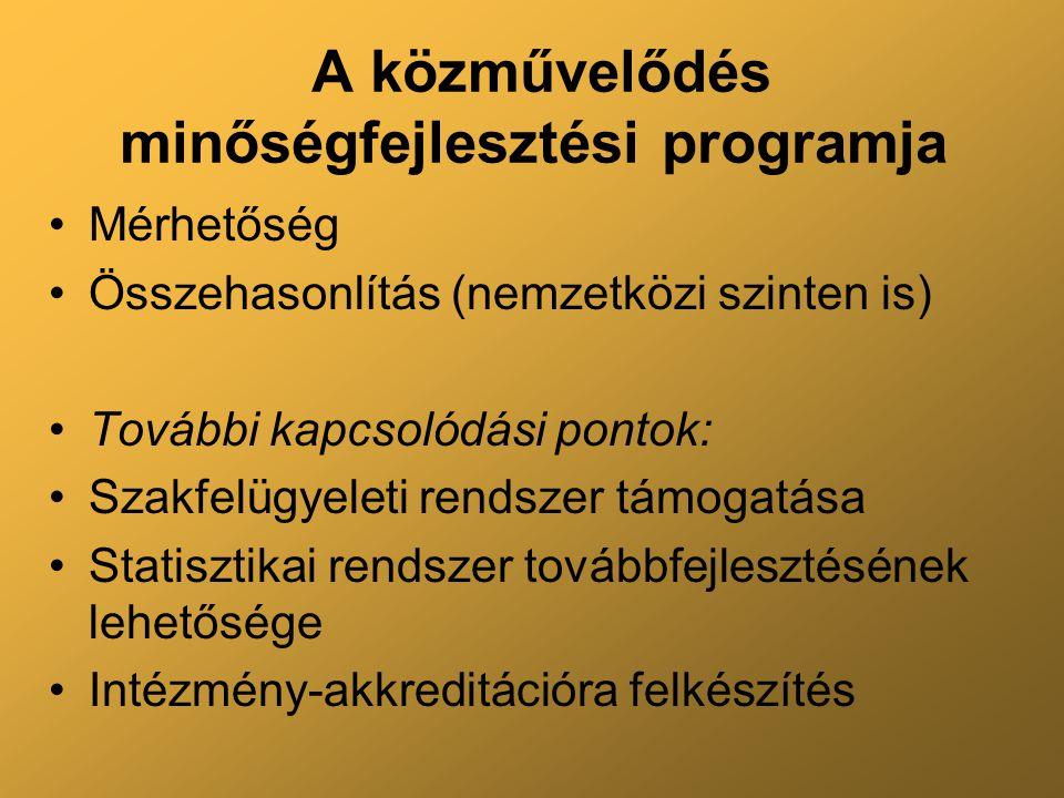 A közművelődés minőségfejlesztési programja Mérhetőség Összehasonlítás (nemzetközi szinten is) További kapcsolódási pontok: Szakfelügyeleti rendszer támogatása Statisztikai rendszer továbbfejlesztésének lehetősége Intézmény-akkreditációra felkészítés