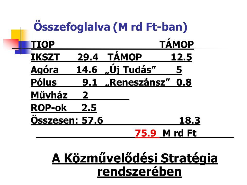 """TIOP TÁMOP IKSZT 29.4 TÁMOP 12.5 Agóra 14.6""""Új Tudás"""" 5 Pólus 9.1""""Reneszánsz"""" 0.8 Művház 2 ROP-ok 2.5 Összesen: 57.618.3 75.9 M rd Ft A Közművelődési"""