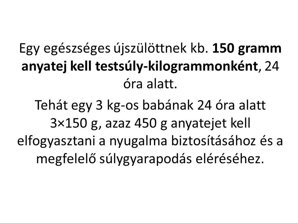 Egy egészséges újszülöttnek kb. 150 gramm anyatej kell testsúly-kilogrammonként, 24 óra alatt. Tehát egy 3 kg-os babának 24 óra alatt 3×150 g, azaz 45