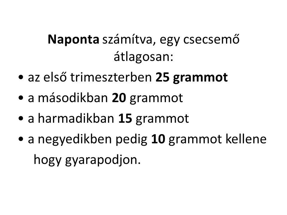 Naponta számítva, egy csecsemő átlagosan: az első trimeszterben 25 grammot a másodikban 20 grammot a harmadikban 15 grammot a negyedikben pedig 10 gra