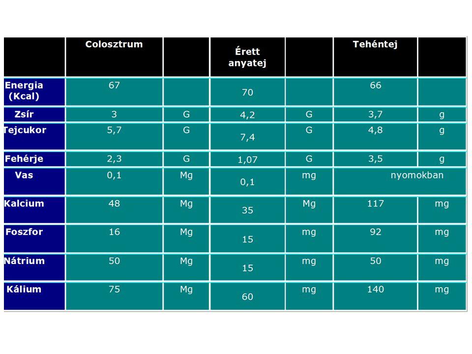 Az előtej összetétele a magasabb fehérje és ásványianyag-tartalomban és az alacsonyabb zsír és szénhidrát tartalomban különbözik az érett anyatejtől.