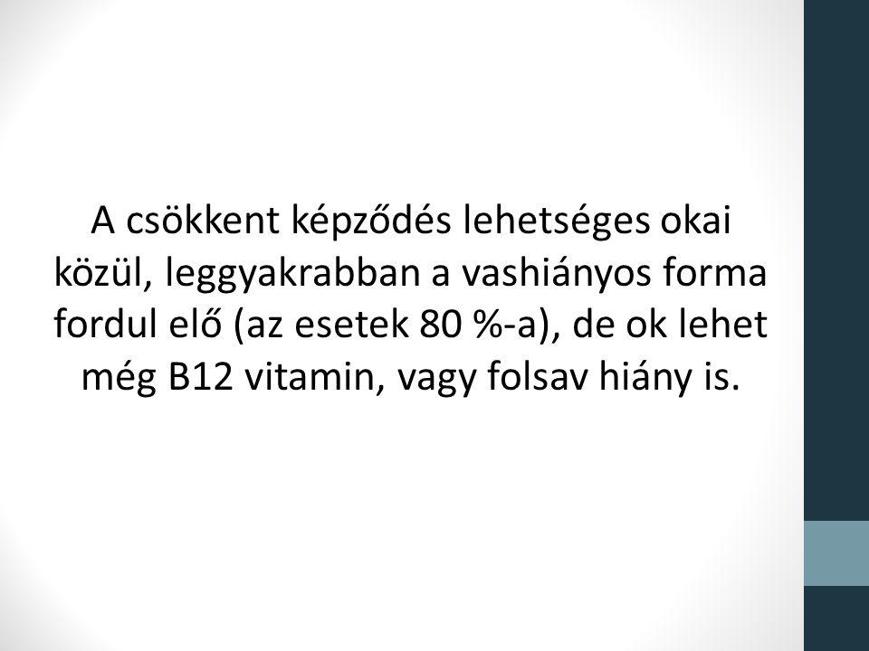 A csökkent képződés lehetséges okai közül, leggyakrabban a vashiányos forma fordul elő (az esetek 80 %-a), de ok lehet még B12 vitamin, vagy folsav hi