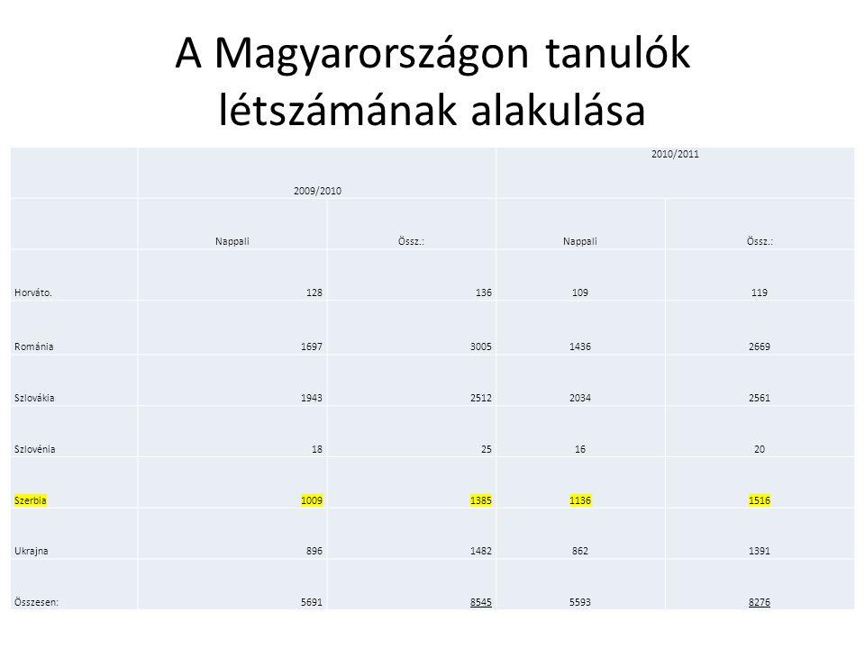 A Magyarországon tanulók létszámának alakulása 2009/2010 2010/2011 NappaliÖssz.:NappaliÖssz.: Horváto.128136109119 Románia1697300514362669 Szlovákia19