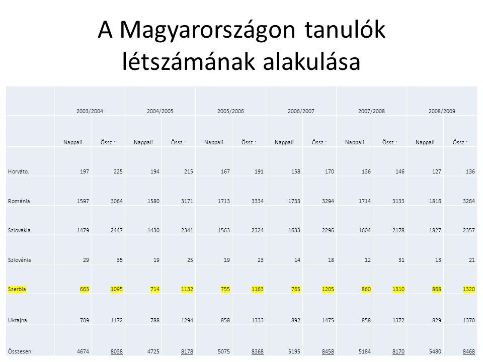 A Magyarországon tanulók létszámának alakulása 2009/2010 2010/2011 NappaliÖssz.:NappaliÖssz.: Horváto.128136109119 Románia1697300514362669 Szlovákia1943251220342561 Szlovénia18251620 Szerbia1009138511361516 Ukrajna89614828621391 Összesen:5691854555938276