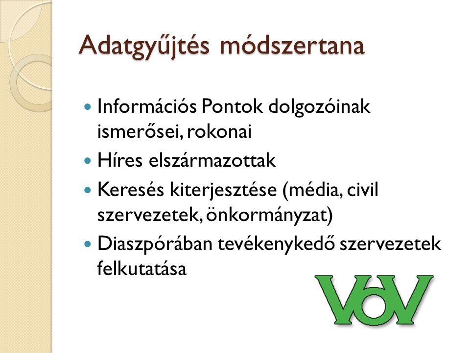 Adatgyűjtés módszertana Információs Pontok dolgozóinak ismerősei, rokonai Híres elszármazottak Keresés kiterjesztése (média, civil szervezetek, önkormányzat) Diaszpórában tevékenykedő szervezetek felkutatása