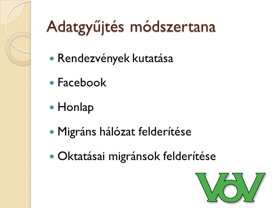 Adatgyűjtés módszertana Rendezvények kutatása Facebook Honlap Migráns hálózat felderítése Oktatásai migránsok felderítése