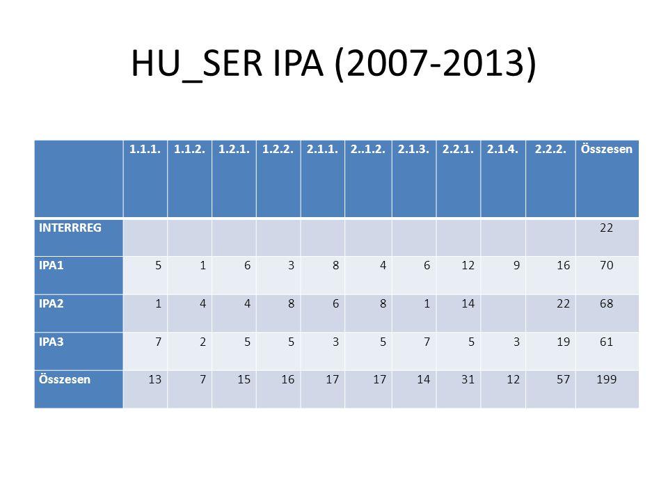 HU_SER IPA (2007-2013) 1a1b1c1d2a2b2c2d2fÖsszesen INTERRREG 6 IPA1 15 IPA2 11 IPA3 8 Összesen 40 1.1.1.1.1.2.1.2.1.1.2.2.2.1.1.2..1.2.2.1.3.2.2.1.2.1.4.2.2.2.Összesen INTERRREG 22 IPA151638461291670 IPA2144868114 2268 IPA37255357531961 Összesen137151617 14311257199