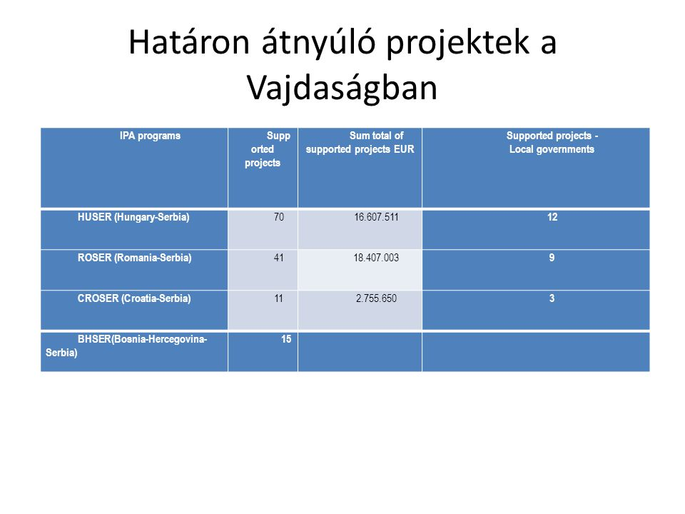 The spatial features of the first two IPA CBC funds support in Western Balkan countries