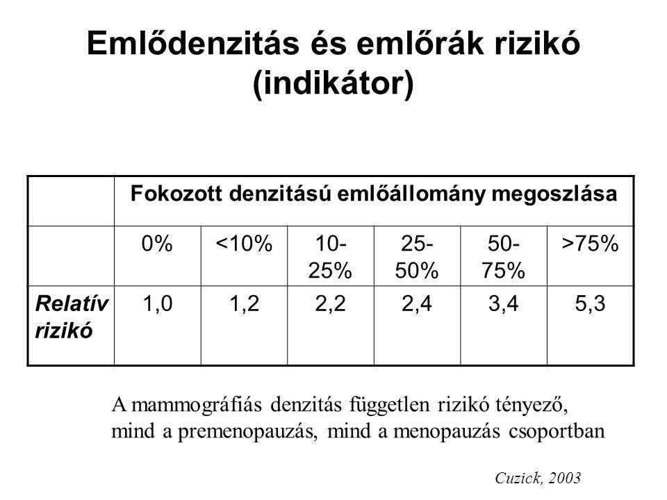 Emlődenzitás és emlőrák rizikó (indikátor) Cuzick, 2003 Fokozott denzitású emlőállomány megoszlása 0%<10%10- 25% 25- 50% 50- 75% >75% Relatív rizikó 1