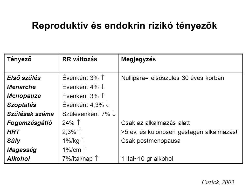 Reproduktív és endokrin rizikó tényezők TényezőRR változásMegjegyzés Első szülés Menarche Menopauza Szoptatás Szülések száma Fogamzásgátló HRT Súly Ma