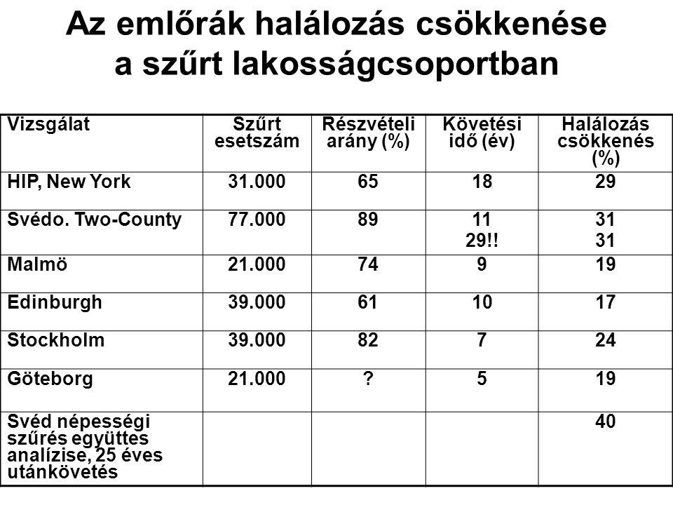 Az emlőrák halálozás csökkenése a szűrt lakosságcsoportban Vizsgálat Szűrt esetszám Részvételi arány (%) Követési idő (év) Halálozás csökkenés (%) HIP