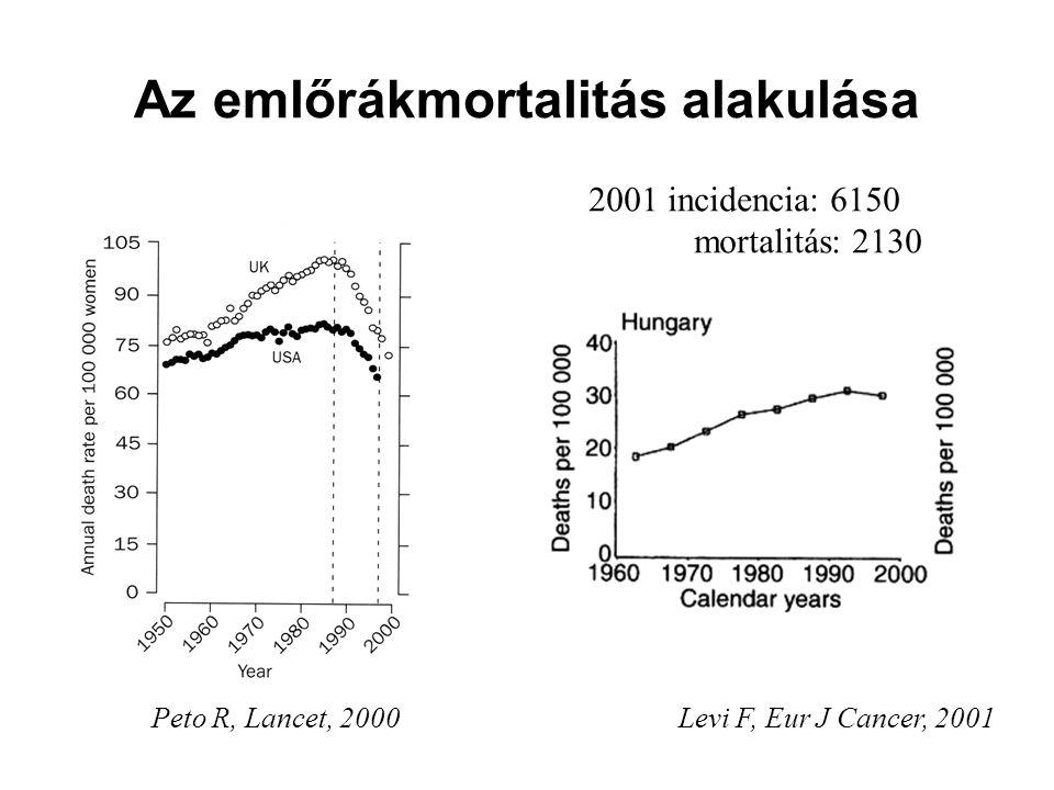 Az emlőrákmortalitás alakulása Peto R, Lancet, 2000Levi F, Eur J Cancer, 2001 2001 incidencia: 6150 mortalitás: 2130