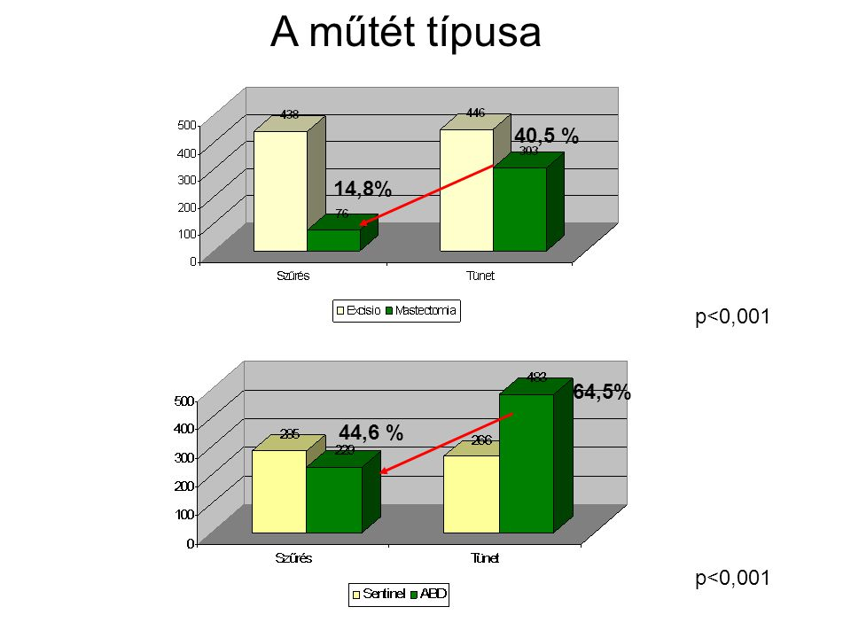 A műtét típusa 14,8% 40,5 % 44,6 % 64,5% p<0,001