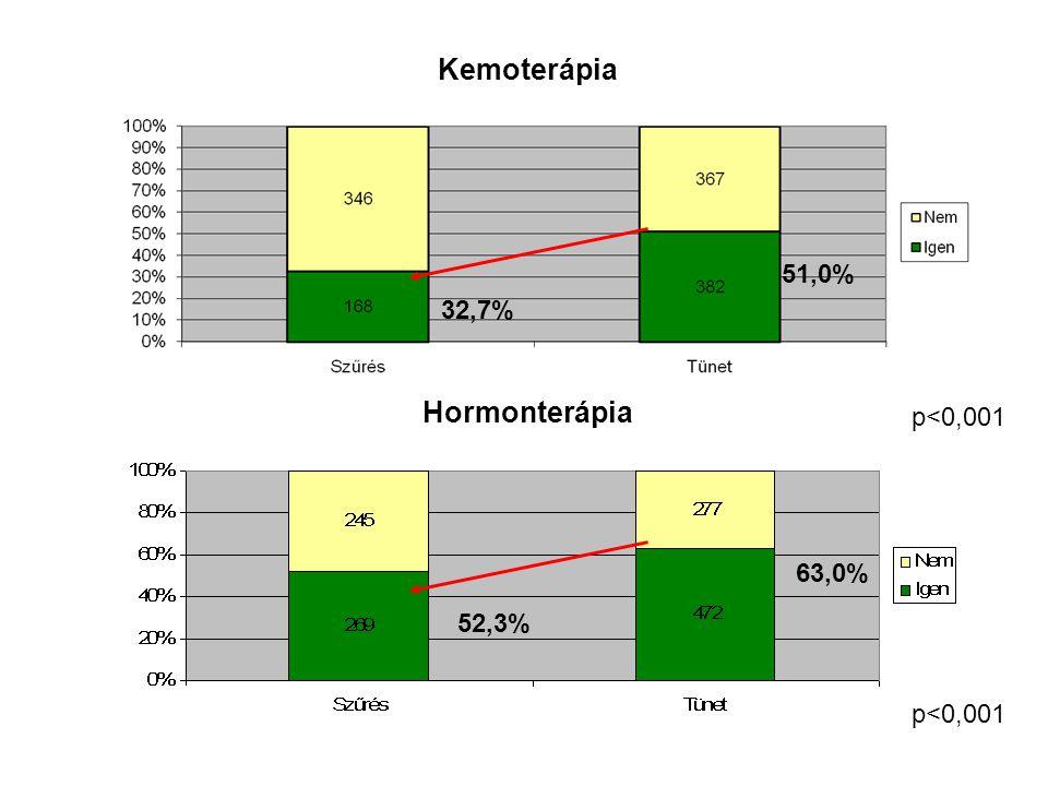 p<0,001 63,0% 52,3% 51,0% 32,7% Kemoterápia Hormonterápia