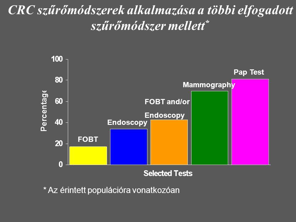 * Az érintett populációra vonatkozóan FOBT Endoscopy FOBT and/or Endoscopy Mammography Pap Test CRC szűrőmódszerek alkalmazása a többi elfogadott szűr