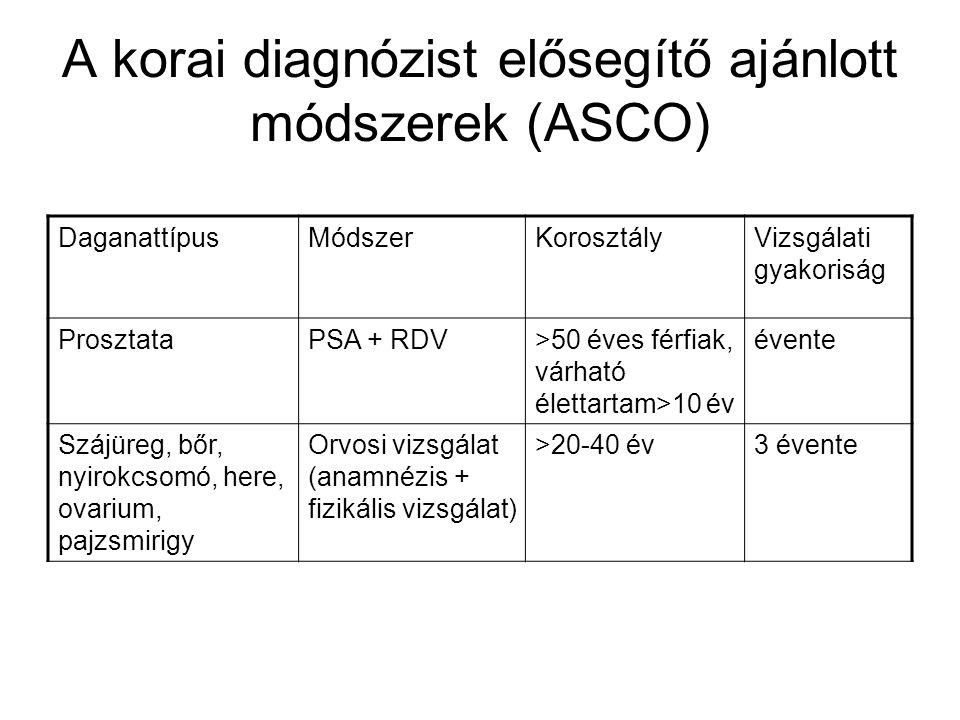 A korai diagnózist elősegítő ajánlott módszerek (ASCO) DaganattípusMódszerKorosztályVizsgálati gyakoriság ProsztataPSA + RDV>50 éves férfiak, várható