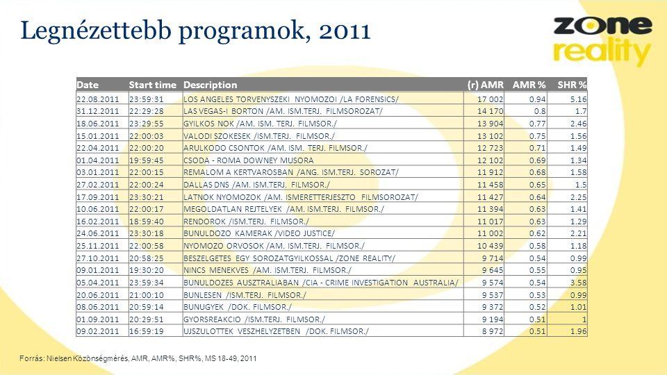 Legnézettebb programok, 2011 Forrás: Nielsen Közönségmérés, AMR, AMR%, SHR%, MS 18-49, 2011 DateStart timeDescription(r) AMRAMR %SHR % 22.08.201123:59:31LOS ANGELES TORVENYSZEKI NYOMOZOI /LA FORENSICS/17 0020.945.16 31.12.201122:29:28LAS VEGAS-I BORTON /AM.