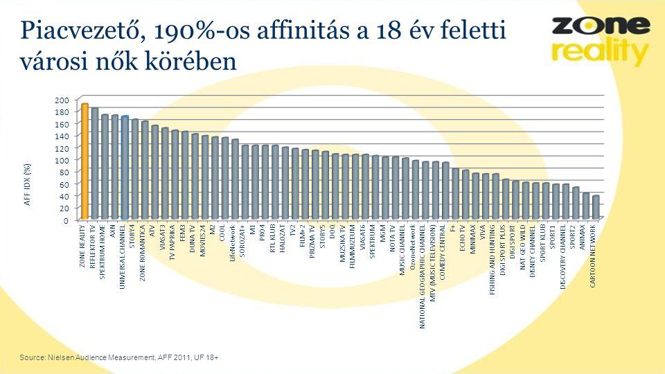 Piacvezető, 190%-os affinitás a 18 év feletti városi nők körében Source: Nielsen Audience Measurement, AFF 2011, UF 18+