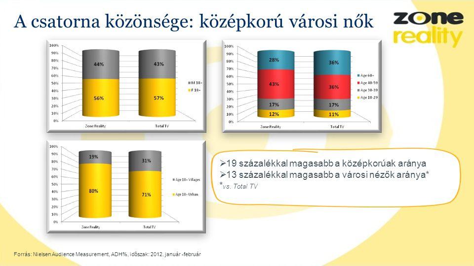 A csatorna közönsége: középkorú városi nők Forrás: Nielsen Audience Measurement, ADH%, időszak: 2012.