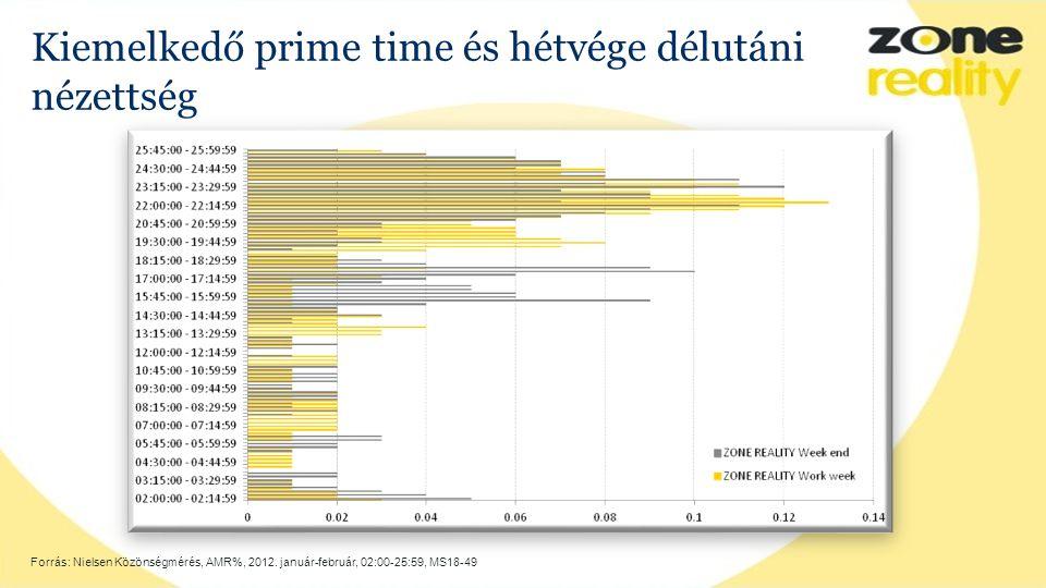 Kiemelkedő prime time és hétvége délutáni nézettség Forrás: Nielsen Közönségmérés, AMR%, 2012.