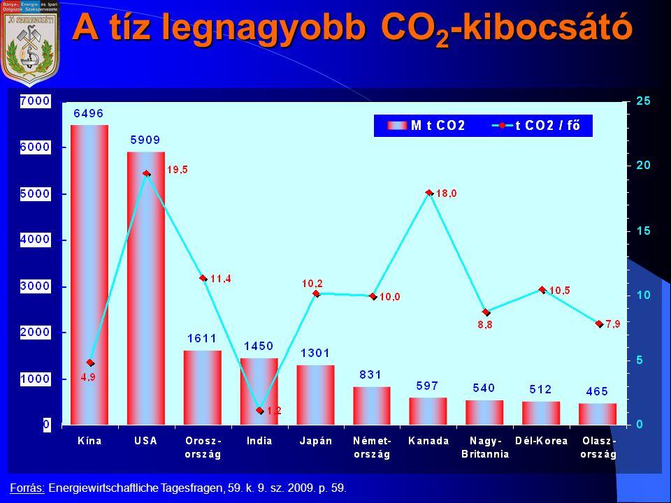 A tíz legnagyobb CO 2 -kibocsátó Forrás: Energiewirtschaftliche Tagesfragen, 59.