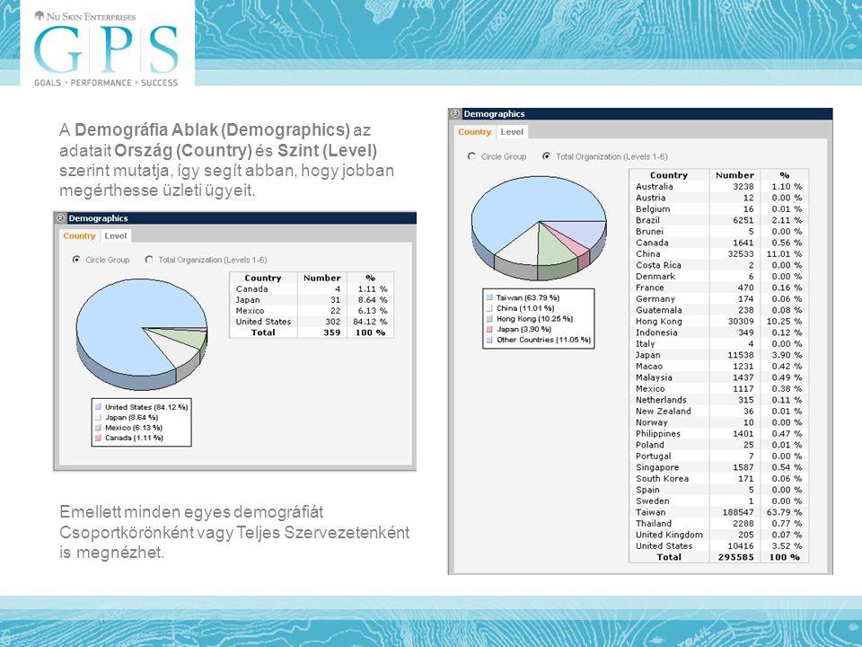 Emellett minden egyes demográfiát Csoportkörönként vagy Teljes Szervezetenként is megnézhet. A Demográfia Ablak (Demographics) az adatait Ország (Coun