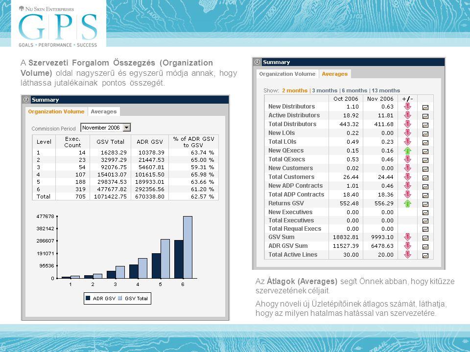 A Szervezeti Forgalom Összegzés (Organization Volume) oldal nagyszerű és egyszerű módja annak, hogy láthassa jutalékainak pontos összegét. Az Átlagok