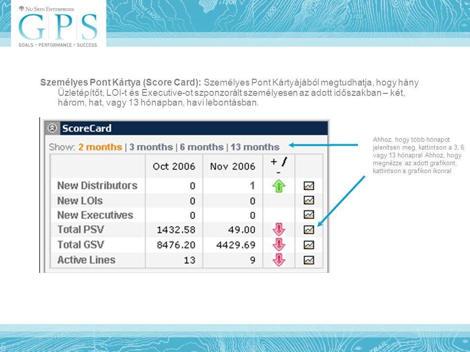 Személyes Pont Kártya (Score Card): Személyes Pont Kártyájából megtudhatja, hogy hány Üzletépítőt, LOI-t és Executive-ot szponzorált személyesen az ad