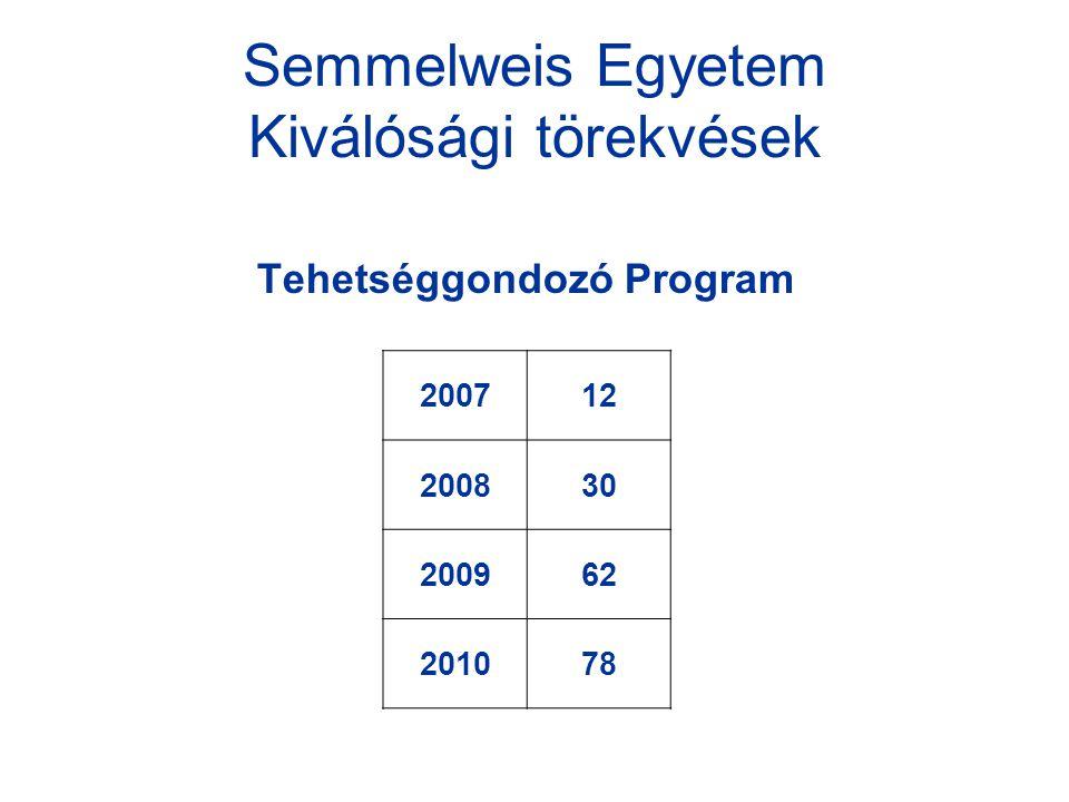 Semmelweis Egyetem Kiválósági törekvések Tehetséggondozó Program 200712 200830 200962 201078