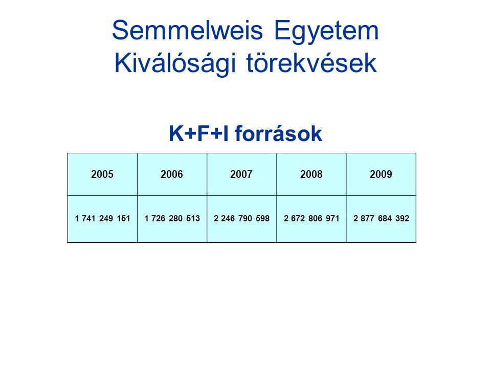 Semmelweis Egyetem Kiválósági törekvések K+F+I források 20052006200720082009 1 741 249 1511 726 280 5132 246 790 5982 672 806 9712 877 684 392