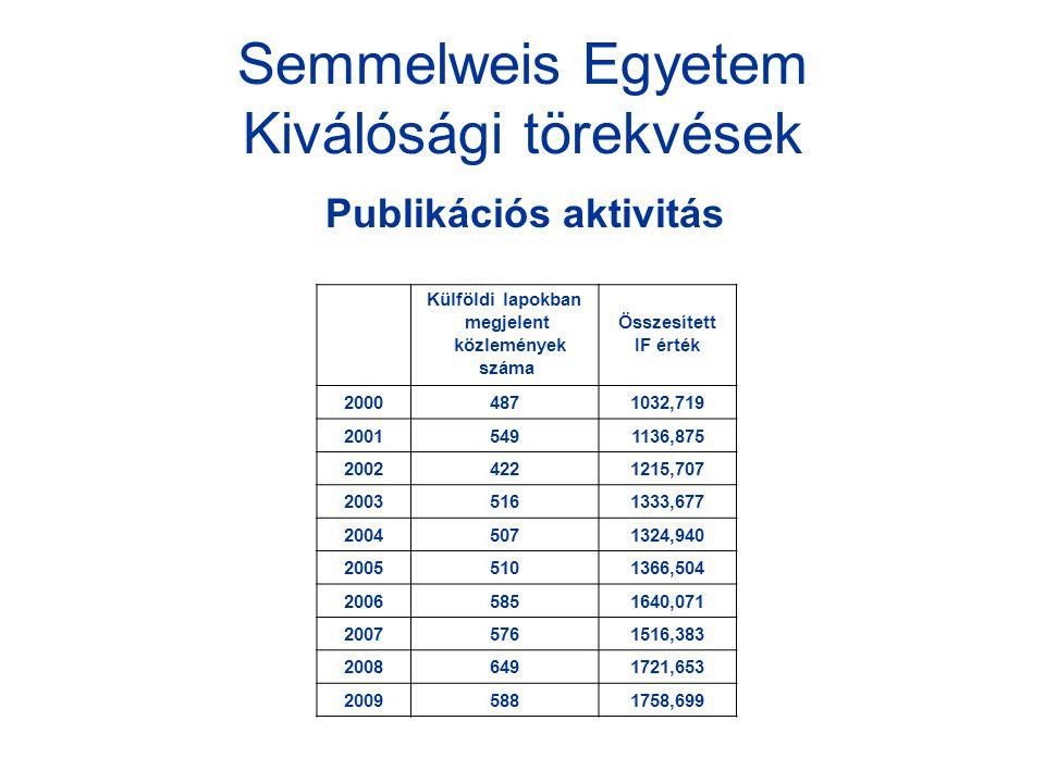 Semmelweis Egyetem Kiválósági törekvések Publikációs aktivitás Külföldi lapokban megjelent közlemények száma Összesített IF érték 20004871032,719 20015491136,875 20024221215,707 20035161333,677 20045071324,940 20055101366,504 20065851640,071 20075761516,383 20086491721,653 20095881758,699