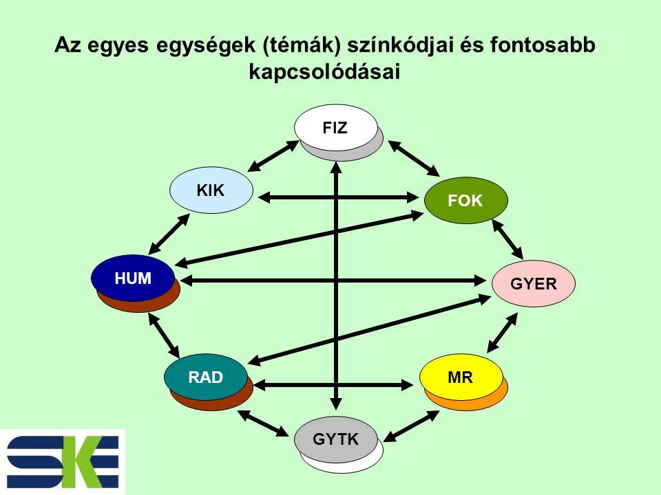 GYTK FIZ RADMR HUM FIZ HUM GYTK MR RAD KIK FOK GYER Az egyes egységek (témák) színkódjai és fontosabb kapcsolódásai