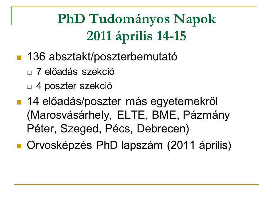 PhD Tudományos Napok 2011 április 14-15 136 absztakt/poszterbemutató  7 előadás szekció  4 poszter szekció 14 előadás/poszter más egyetemekről (Marosvásárhely, ELTE, BME, Pázmány Péter, Szeged, Pécs, Debrecen) Orvosképzés PhD lapszám (2011 április)