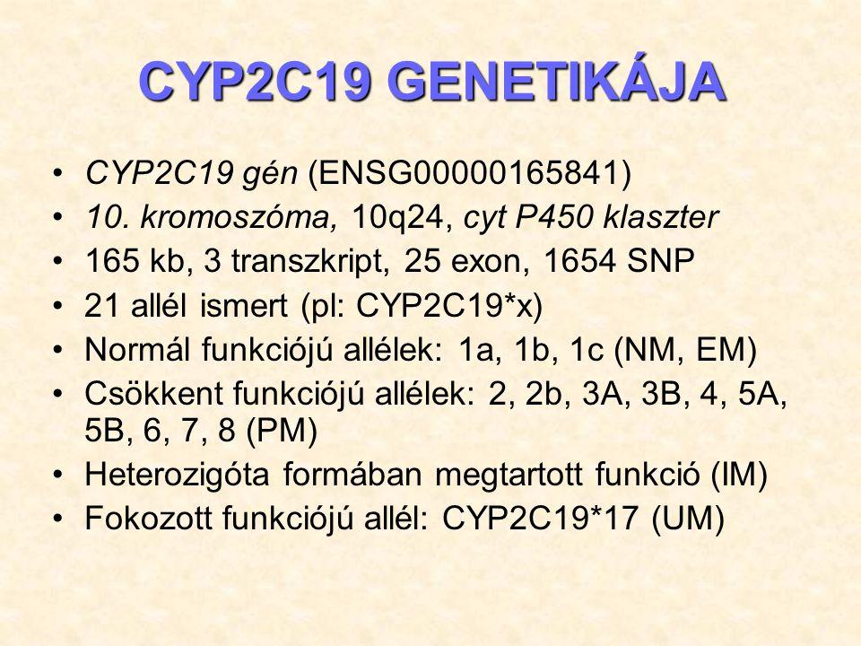 Normál allél G, (G,G) NM, EM Mutáns allél A, (A,A) PM G allél A allél Heterozigóta (G,A) IM CYP2C19 genotipizálás Módszer: Real Time PCR TaqMan Drug Metabolism Genotyping Assay (C__25986767_70) (Life Technologies) CYP2C19*2 (681G>A) mutáció kimutatható (rs4244285 SNP)