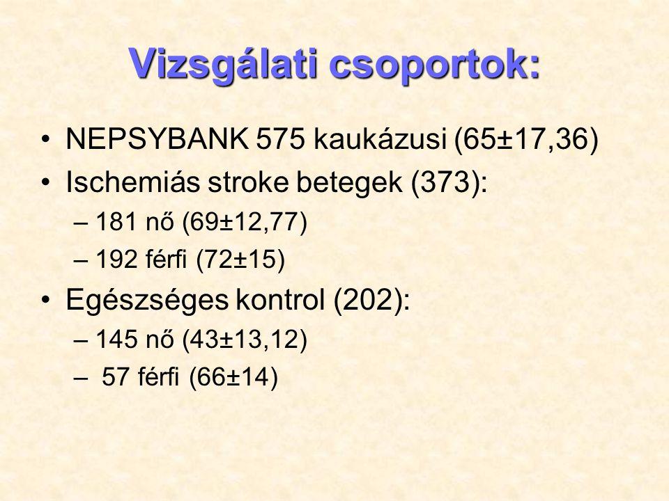 CYP2C19*2 (681 G>A) CsoportokGenotípusokMajor AllélMinor Allél GGGAAAGA Stroke 272 (76.84%) 73 (20.62%) 9 (2.54%) 617 (87.15%) 91 (12.85%) Kontrol 165 (77.46%) 55 (24.89%) 1 (0.45%) 385 (87.1%) 57 (12.9%) Összes 437 (76.00%) 128 (22.26%) 10 (1.74%) 1002 (87.13%) 148 (12.87%)