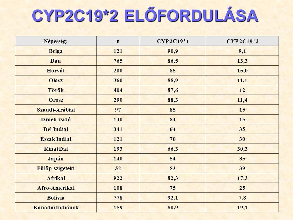 CYP2C19 enzim által metabolizált hatóanyagok a neurológiában és pszichiátriában CYP2C19 enzim SzubsztrátjaiInhibítoraiIndukálói Antiplatelet szerek ClopidogrelTiclopidine Antidepresszánsok AmitriptylinFluoxetin ClomipraminFluvoxamin ImipraminMoclobemide Citalopram Moclobemide Antiepileptikumok DiazepamFelbamateOxcarbazepine PhenytoinOxcarbazepineTopiramat Phenobarbital