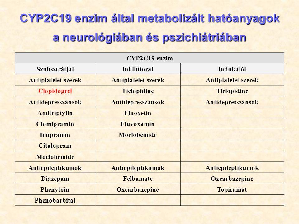 Clopidogrel (Plavix) Thrombocyta aggregációt gátló vegyület prodrug, CYP2C19 IM, PM fenotípusok esetén hatásfok csökkenés Stroke, szívroham veszély FDA szabályozás 2010: –Az alkalmazási előiratban kötelező a genotípusok leírása UM fenotípusnál mellékhatásként vérzés jelentkezhet