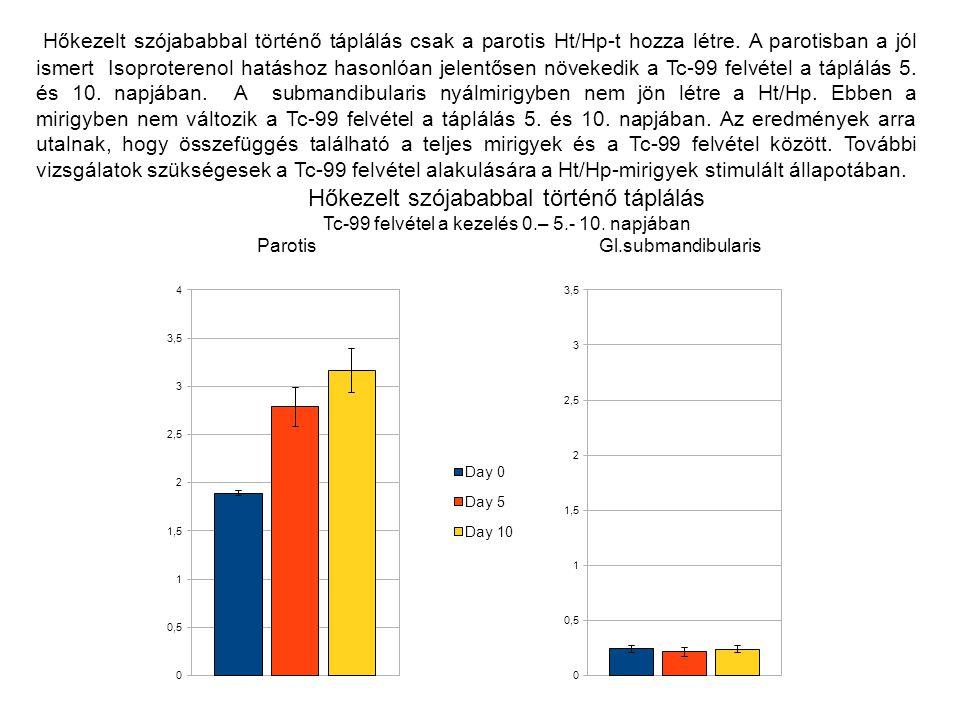 Hőkezelt szójababbal történő táplálás csak a parotis Ht/Hp-t hozza létre. A parotisban a jól ismert Isoproterenol hatáshoz hasonlóan jelentősen növeke